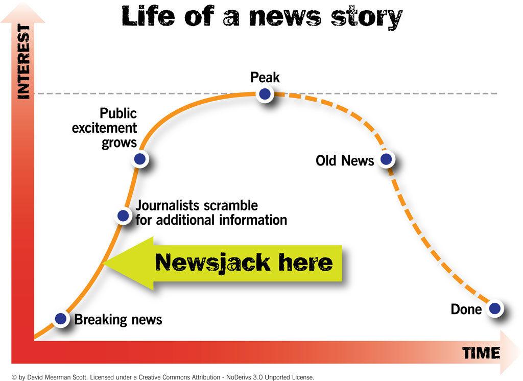 Cykl Życia Newsa David Scott